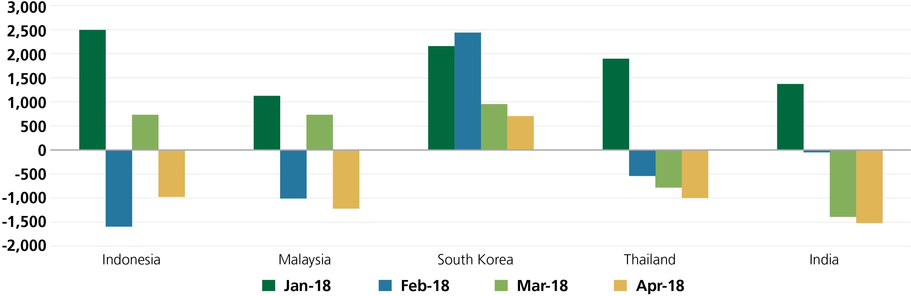 Figure 1: Foreign flows into Asian Bonds