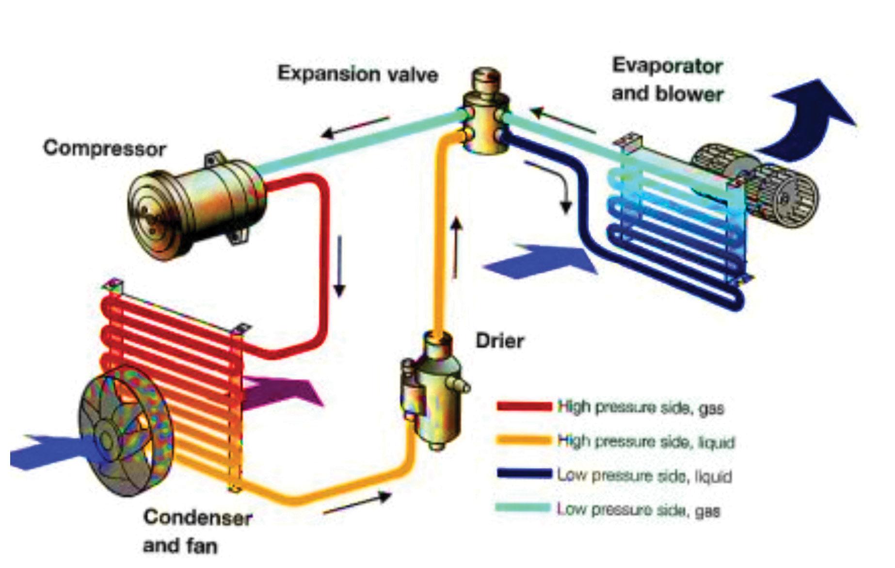 Mengenal Cara Kerja AC Mobil dan Komponennya | Advice | Autocar ...