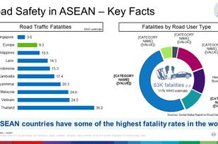 Fakta Tingkat Kecelakaan di ASEAN