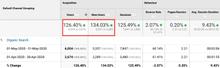 SEO, Google/ Bing SEM, Google GDN, Landing Page