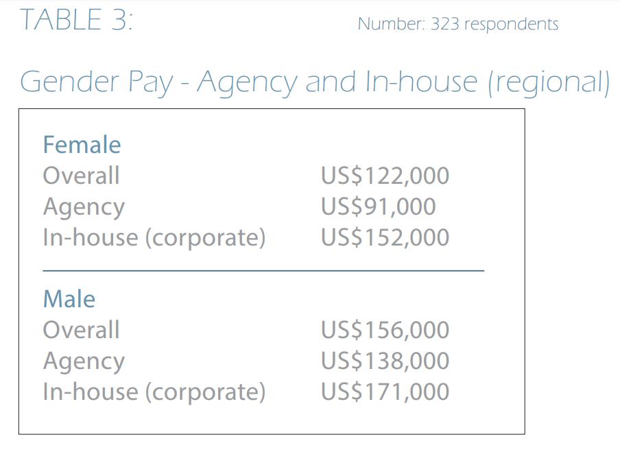 Men in comms in APAC earn 28% more than women | PR Week