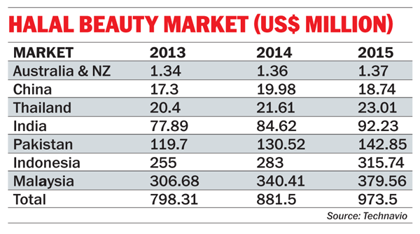 Muslim consumers generate new beauty brands in Asia | Campaign US