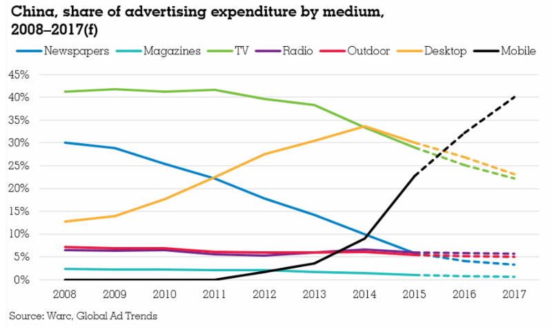 China makes history with mobile ad spend: Warc | Advertising