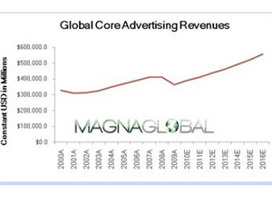 China and India, TV and internet set for biggest ad growth : Magnaglobal