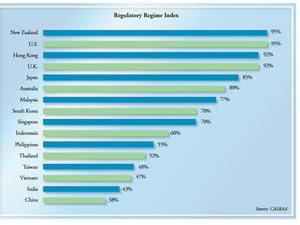 New Zealand, Hong Kong top TV regulators: CASBAA report
