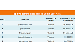 Adults form the majority of Southeast Asian gamers