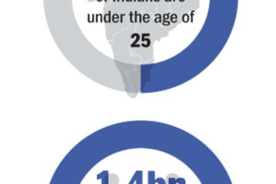 Data points: Consumer spending in India