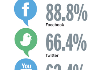 DATA POINTS: Brands' social-media usage in Asia-Pacific