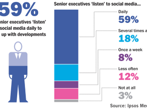 DATA POINTS: Executives adopt social media, but at arm's length