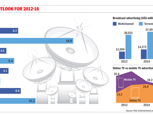 DATA POINTS: Broadcast outlook for Asia 2012-2016