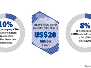 DATA POINTS: Japan's retains its appetite for luxury