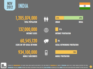 DATA POINTS: Facebook adds a new user in India every second