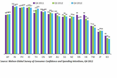 Consumer confidence dips in Singapore and Malaysia: Nielsen