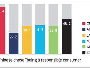 Chinese feel power for change through consumer choice