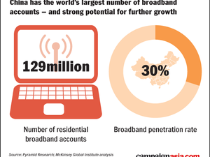 DATA POINTS: With online retail in China, connection equals spending