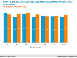 DATA POINTS: Trust in online advertising in SEA