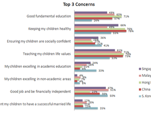 DATA POINTS: Top concerns for APAC parents