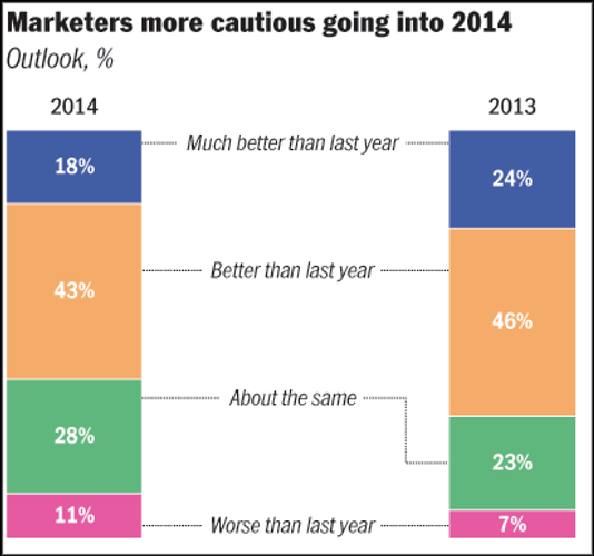 DATA POINTS: 2014 Marketers' Outlook Survey