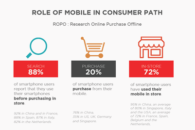 DATA POINTS: Social-mobile influence on shopping strongest in China, Asia