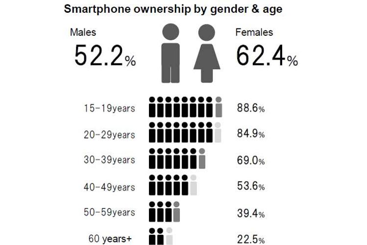 DATA POINTS: Smartphone usage across Japan