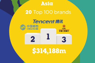 BrandZ: Tencent knocks Chinese state-owned firms off their perch