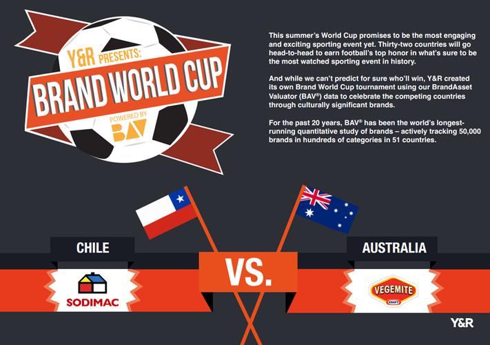 Brand 'World Cup': Australia's Vegemite vs. Chile's Sodimac