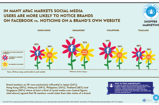 DATA POINTS: APAC consumers seek out brands on social media