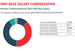 DATA POINTS: CMO salaries tied to alliances, digital performance