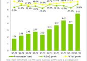 DATA POINTS: 中国线上视频收入同比增长73.6%