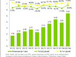 DATA POINTS: China video revenue grows 73.6% YOY