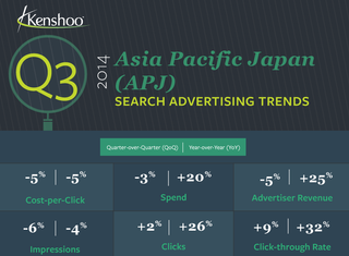 DATA POINTS: The efficiency of search and social ads
