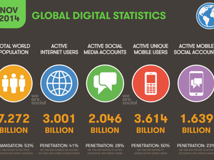 DATA POINTS: Global internet users zoom to 3 billion