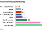 Magna Global, ZenithOptimedia share adspend forecasts