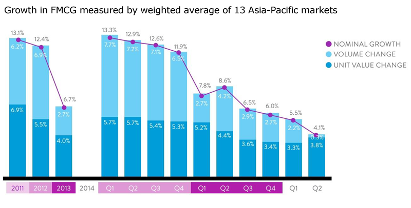 Grocery growth slows across Asia: Nielsen