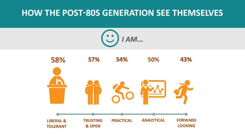 The digital lives of post-'80s Hong Kongers