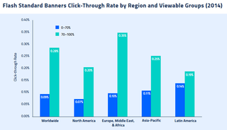 Online ad viewability rises with interactivity, HTML5, mobile sizes