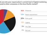 APAC digital directions and challenges in 2015