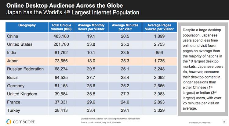 Japan's unique online demographics and habits: ComScore