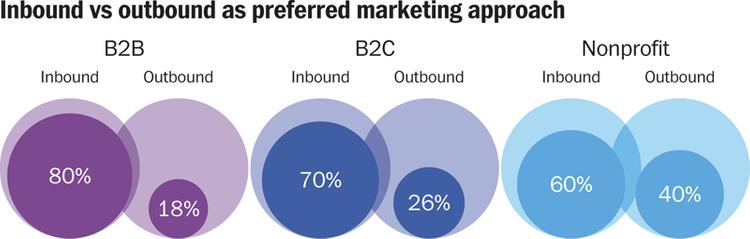 Inbound marketing: Marketers seek pull factor