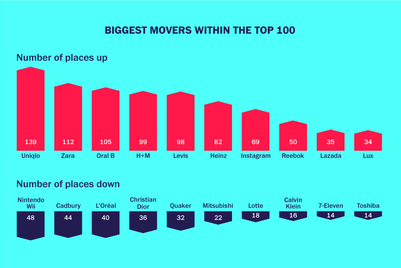 Top 1000 infographics: Rising, falling and sector-leading brands