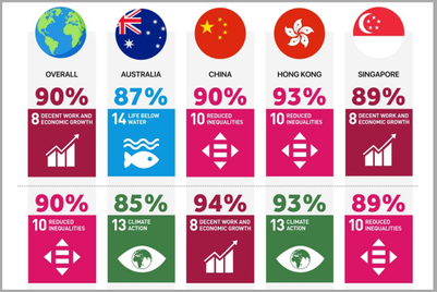 Which UN Sustainable Development Goals matter most to Gen Zs?