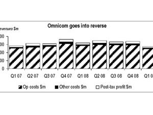 Omnicom's revenues, margins and profits hit by downturn