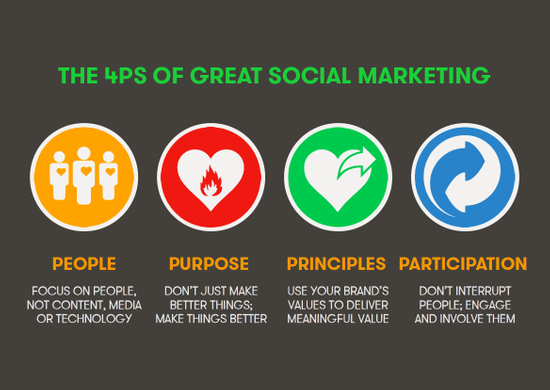 We Are Social's '4 Ps' of great social marketing