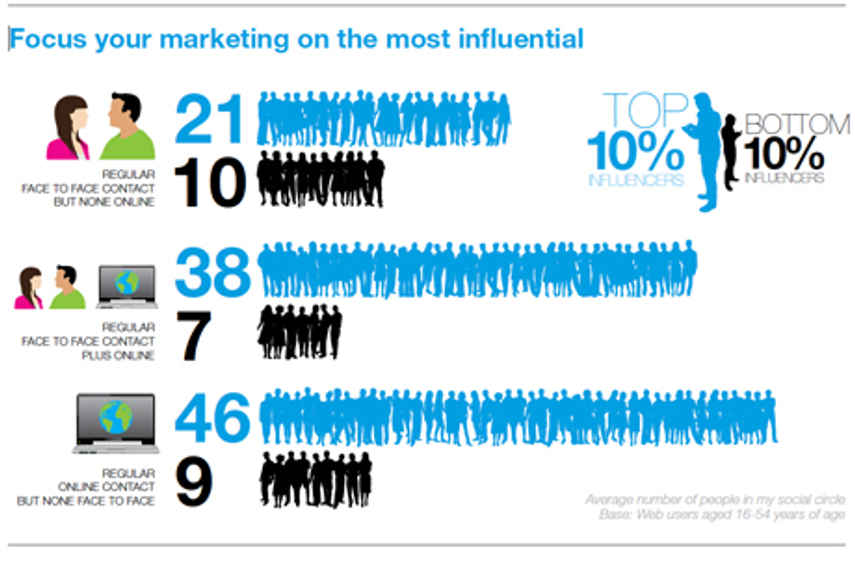Social-media influencers more influential than expected: Initiative