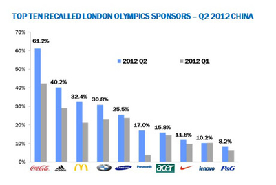 Coca-Cola, Adidas and McDonald's lead Olympic perception in China: R3