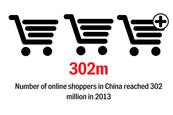 China overview: The smart money is on shopping via smartphones