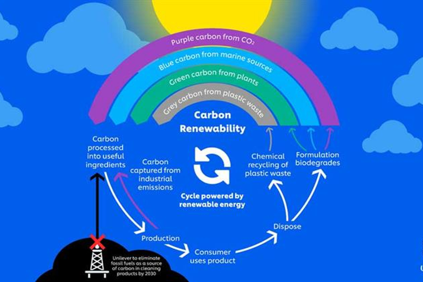 Carbon Rainbow: initiative aims to use renewable or recycled carbon