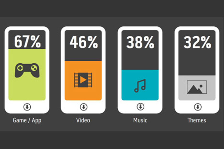 Games and applications are the most downloaded forms of mobile content