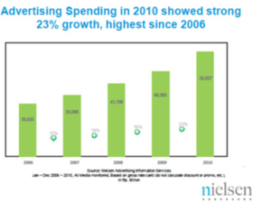 Indonesia ad spend up 23 per cent in 2010 : Nielsen