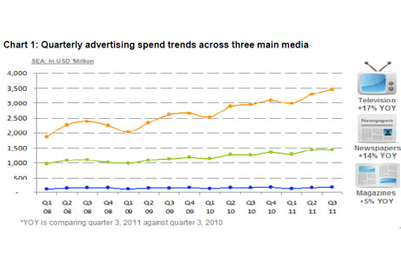 Southeast Asia ad spend continues healthy growth: Nielsen